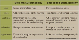 Bolt-On vs. Embedded Sustainability